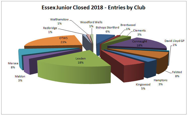 Which clubs produced most players for the Essex Junior Closed?